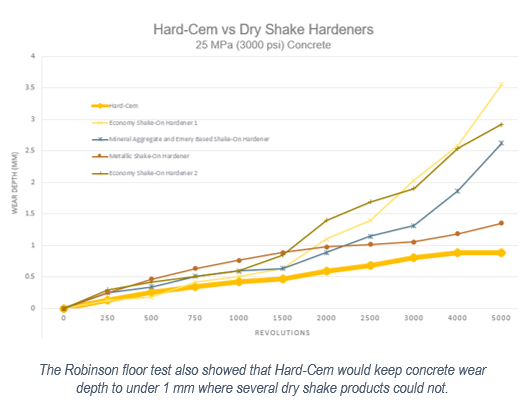 The Robinson floor test also showed that Hard-Cem would keep concrete wear depth to under 1 mm where several dry shake products could not.